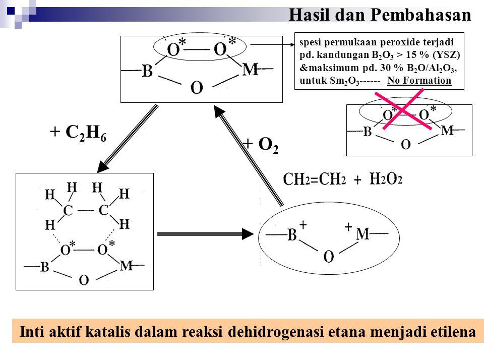 + C 2 H 6 + O 2 Inti aktif katalis dalam reaksi dehidrogenasi etana menjadi etilena Hasil dan Pembahasan spesi permukaan peroxide terjadi pd. kandunga