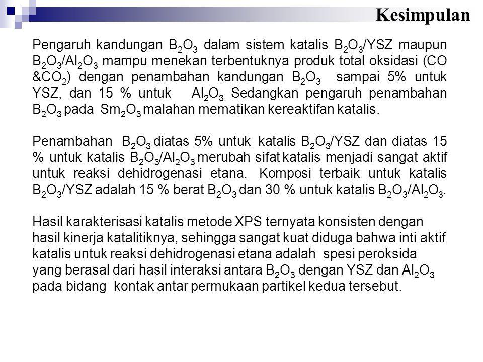 Pengaruh kandungan B 2 O 3 dalam sistem katalis B 2 O 3 /YSZ maupun B 2 O 3 /Al 2 O 3 mampu menekan terbentuknya produk total oksidasi (CO &CO 2 ) den