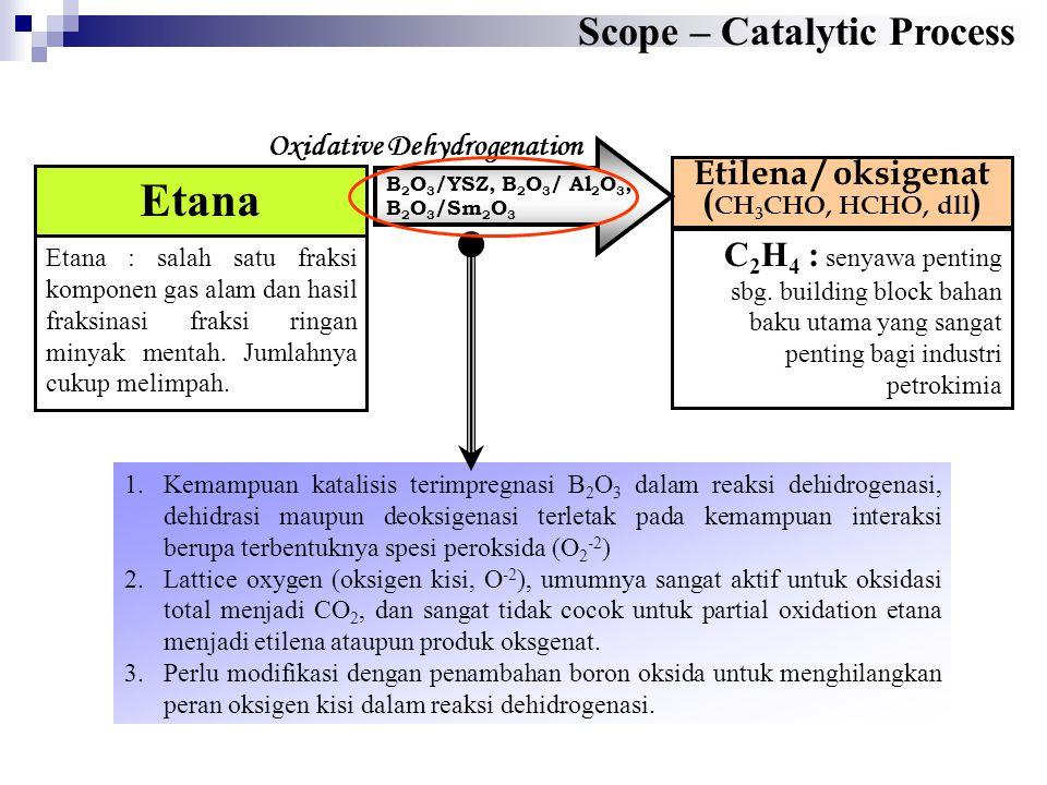 Reaction Mechanism of ethane oxidative dehydrogenation ( Sumber : Otsuka dan Setiadi, Master Thesis & Catalysis Today 1995 ) Interaksi antar partikel B 2 O 3 support YSZ, Al 2 O 3 disertai terbentuknya spesi peroksida (O 2 2- ) saat kalsinasi atau reaksi Adsorpsi dan aktivasi molekul etana pada spesi peroksida (O 2 - ) Pembentukan produk C 2 H 4 dan regenerasi dengan O 2 membentuk spesi peroksida Pembentukan produk okdigenat asetal dehida & pemulihan dengan O 2 membentuk spesi peroksida apa & mengapa B 2 O 3 -YSZ B 2 O 3 -Al 2 O 3 ??.