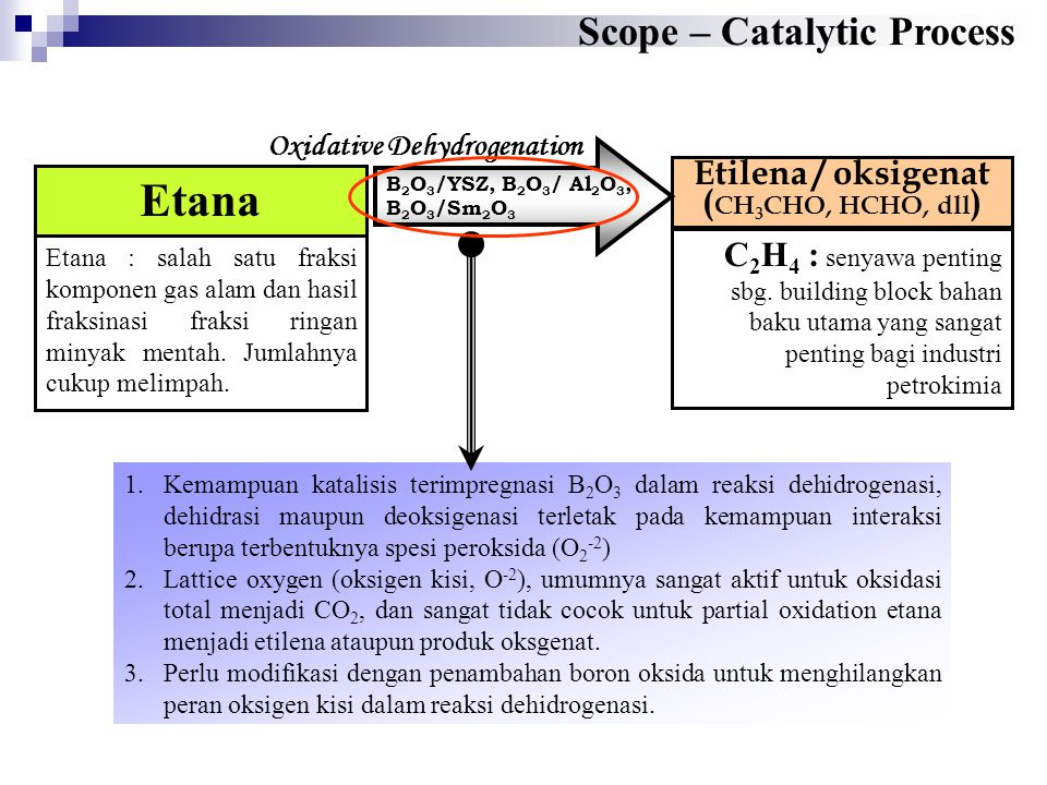 Scope – Catalytic Process Etilena / oksigenat ( CH 3 CHO, HCHO, dll ) Etana Etana : salah satu fraksi komponen gas alam dan hasil fraksinasi fraksi ri
