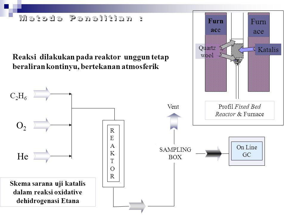 Reaksi dilakukan pada reaktor unggun tetap beraliran kontinyu, bertekanan atmosferik C2H6C2H6 O2O2 He SAMPLING BOX REAKTORREAKTOR On Line GC Vent Skem