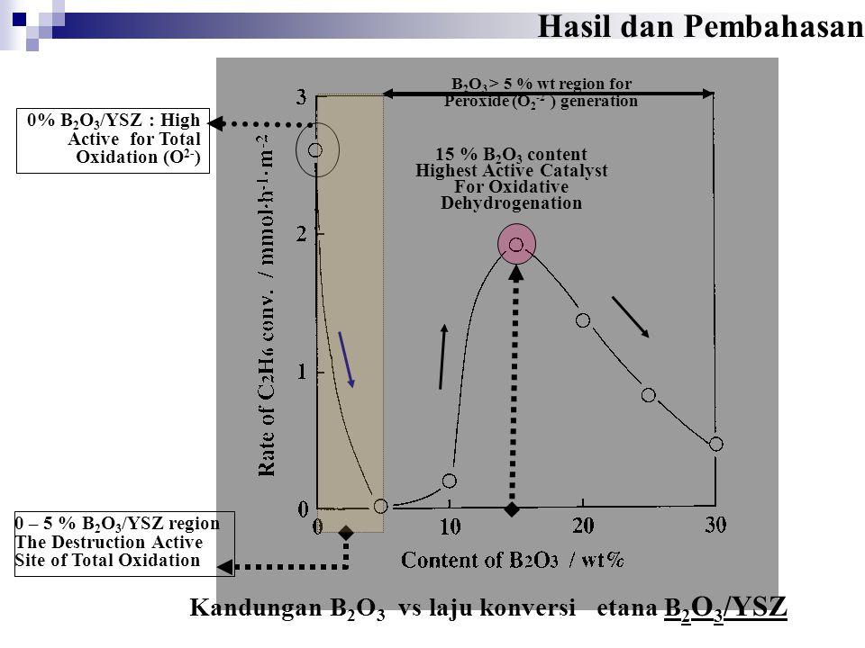 Kandungan B 2 O 3 vs laju pembentukan produk Katalis B 2 O 3 /YSZ 0% B 2 O 3 /YSZ : High Active for Total Oxidation (O 2- ) 0 – 5 % B 2 O 3 /YSZ region The Destruction Active Site of Total Oxidation Decreasing COx Rate 15 % B 2 O 3 Highest Active For Oxidative Dehydrogenation Products Ethylene & acetaldehyde B 2 O 3 > 5 % wt region for Peroxide (O 2 -2 ) generation Hasil dan Pembahasan