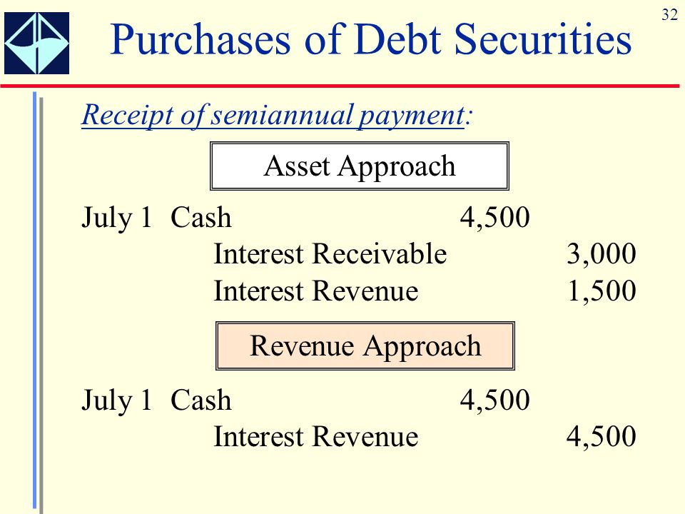 32 Purchases of Debt Securities Receipt of semiannual payment: July 1 Cash4,500 Interest Receivable3,000 Interest Revenue1,500 Asset Approach July 1 C
