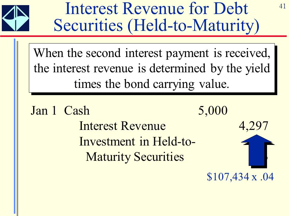 41 Interest Revenue for Debt Securities (Held-to-Maturity) When the second interest payment is received, the interest revenue is determined by the yie