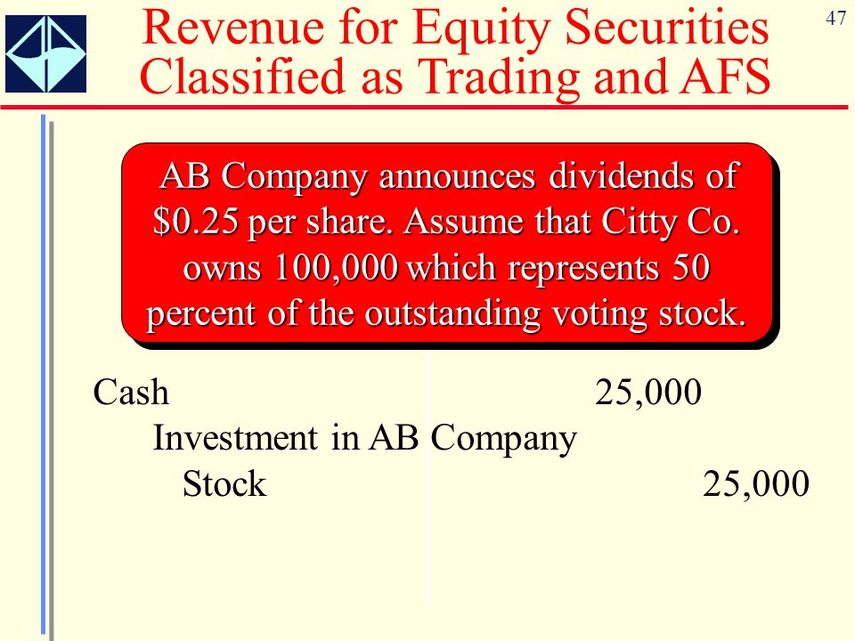 47 Revenue for Equity Securities Classified as Trading and AFS AB Company announces dividends of $0.25 per share. Assume that Citty Co. owns 100,000 w