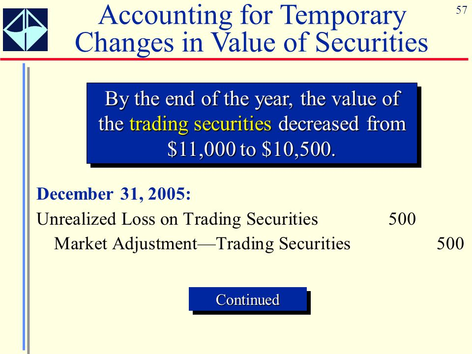 57 December 31, 2005: Unrealized Loss on Trading Securities500 Market Adjustment—Trading Securities500 By the end of the year, the value of the tradin