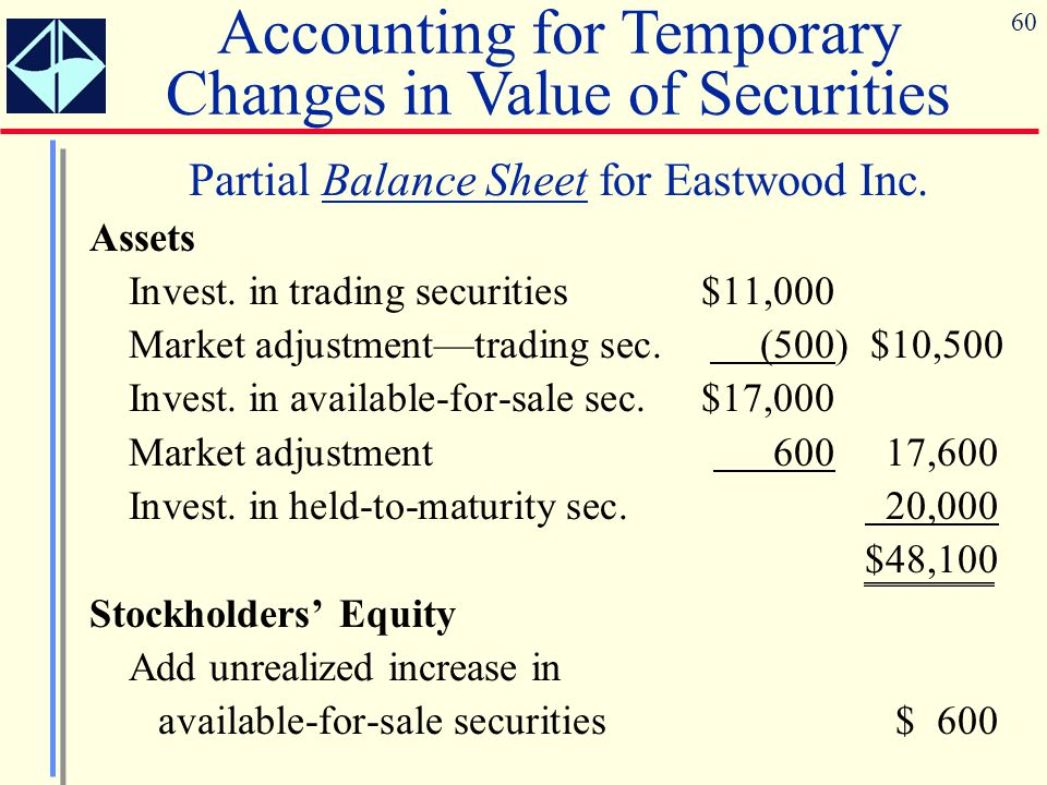 60 Partial Balance Sheet for Eastwood Inc. Assets Invest. in trading securities$11,000 Market adjustment—trading sec. (500) $10,500 Invest. in availab