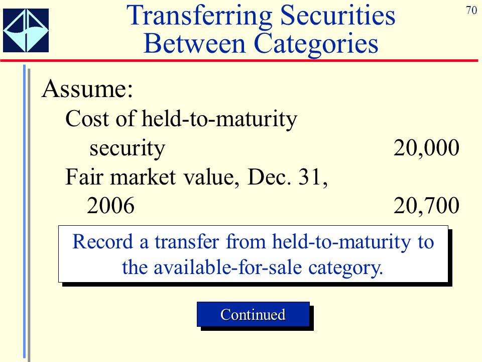 70 Assume: Cost of held-to-maturity security20,000 Fair market value, Dec. 31, 2006 20,700 Record a transfer from held-to-maturity to the available-fo