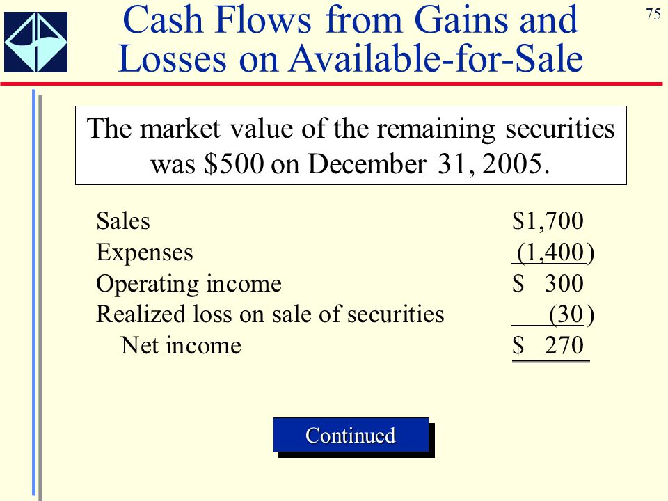 75 Cash Flows from Gains and Losses on Available-for-Sale The market value of the remaining securities was $500 on December 31, 2005. ContinuedContinu