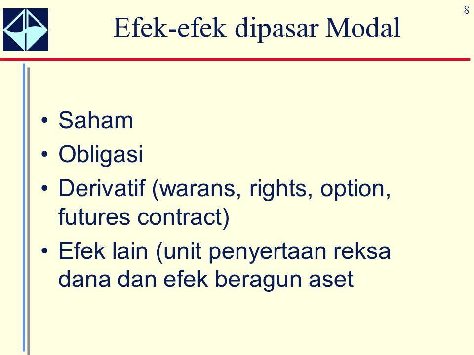 8 Efek-efek dipasar Modal Saham Obligasi Derivatif (warans, rights, option, futures contract) Efek lain (unit penyertaan reksa dana dan efek beragun a