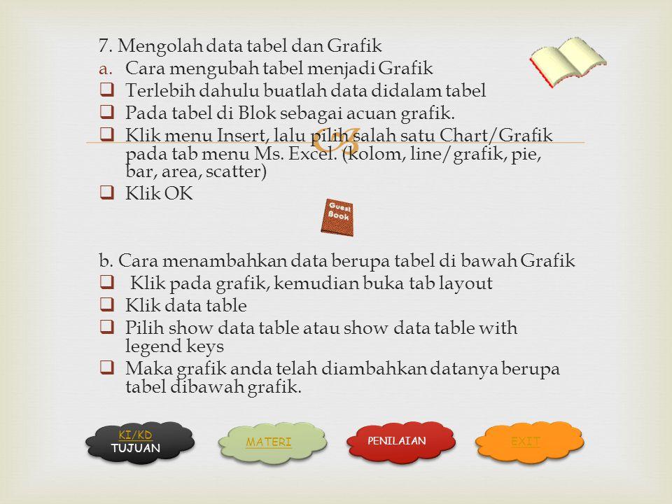  7. Mengolah data tabel dan Grafik a.Cara mengubah tabel menjadi Grafik  Terlebih dahulu buatlah data didalam tabel  Pada tabel di Blok sebagai acu