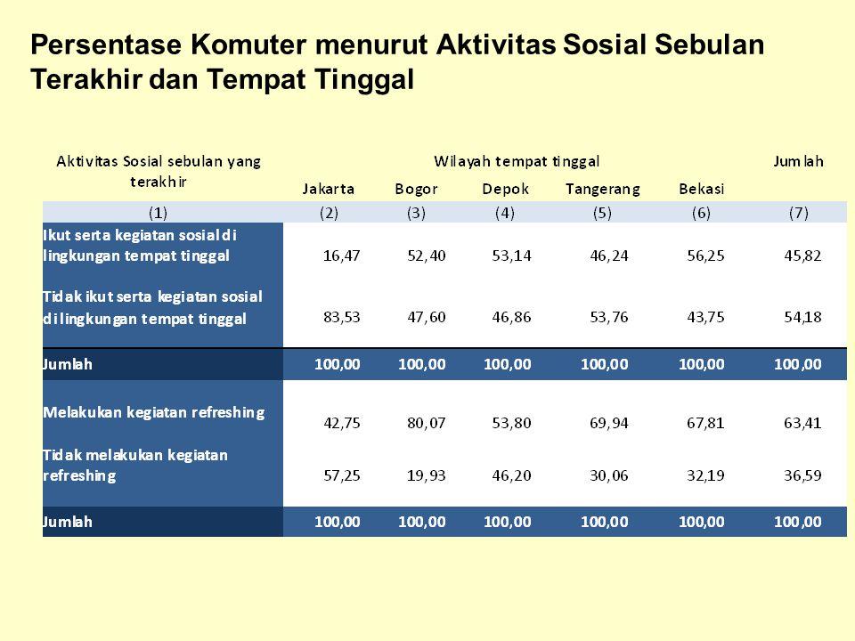 Persentase Komuter menurut Aktivitas Sosial Sebulan Terakhir dan Tempat Tinggal