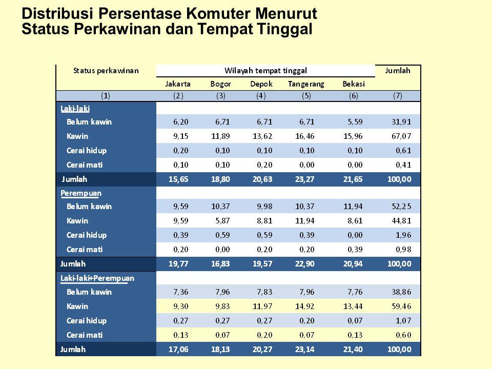 Distribusi Persentase Komuter Menurut Status Perkawinan dan Tempat Tinggal