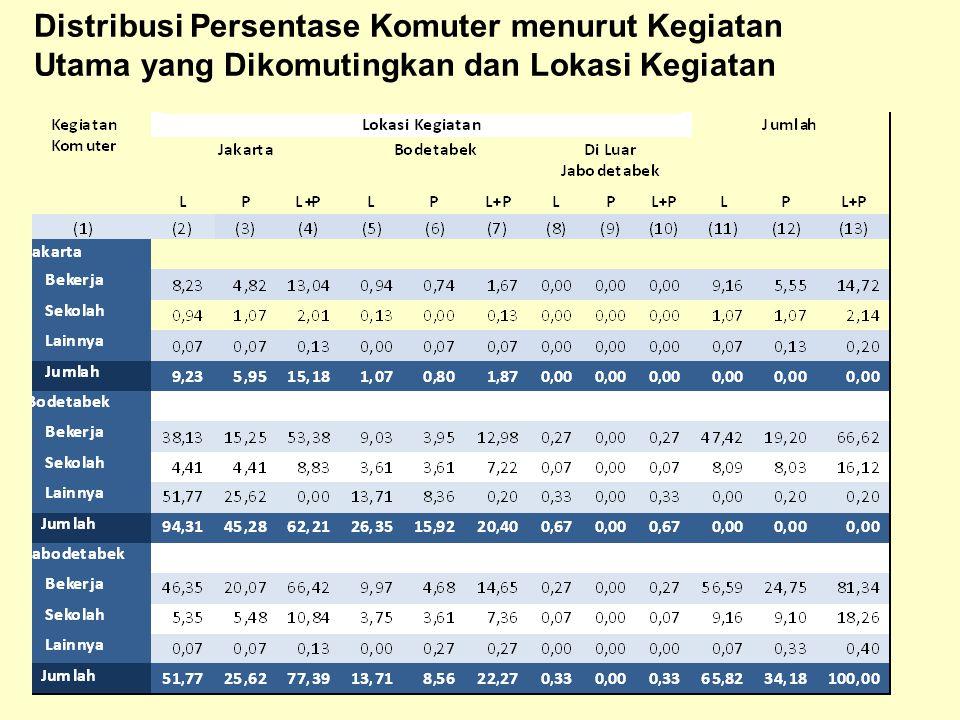Distribusi Persentase Komuter menurut Kegiatan Utama yang Dikomutingkan dan Lokasi Kegiatan