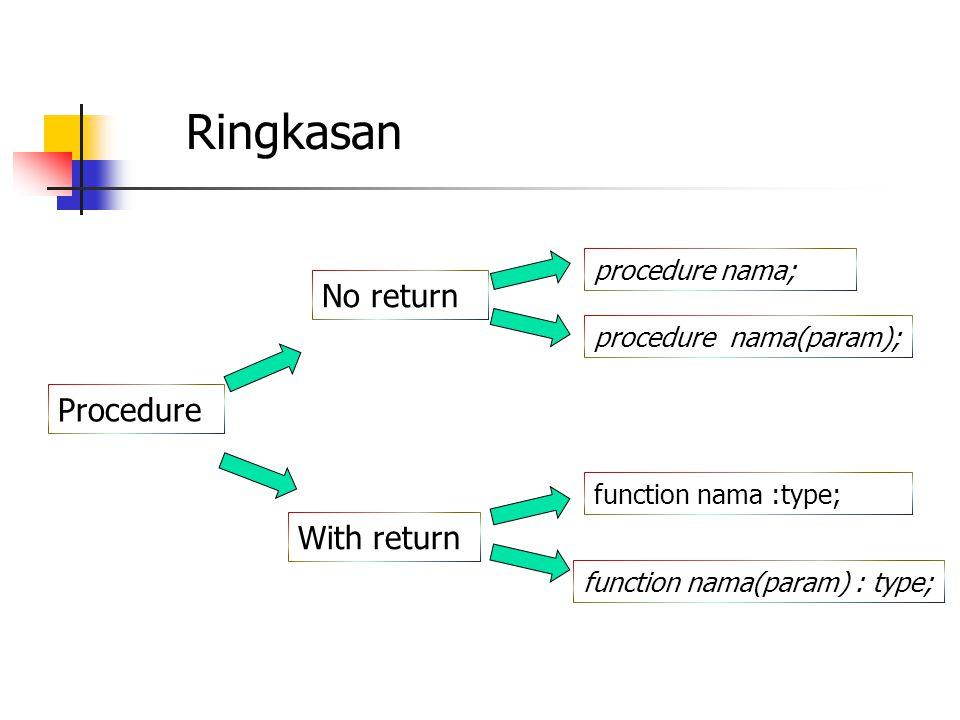 Ringkasan Procedure No return function nama :type; procedure nama(param); function nama(param) : type; procedure nama; With return