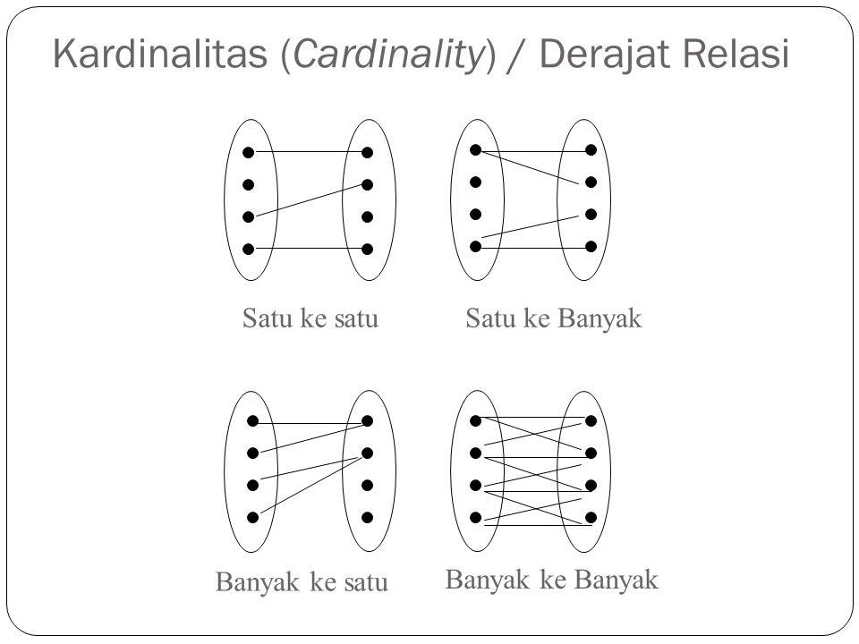 Kardinalitas (Cardinality) / Derajat Relasi Satu ke satuSatu ke Banyak Banyak ke satu Banyak ke Banyak