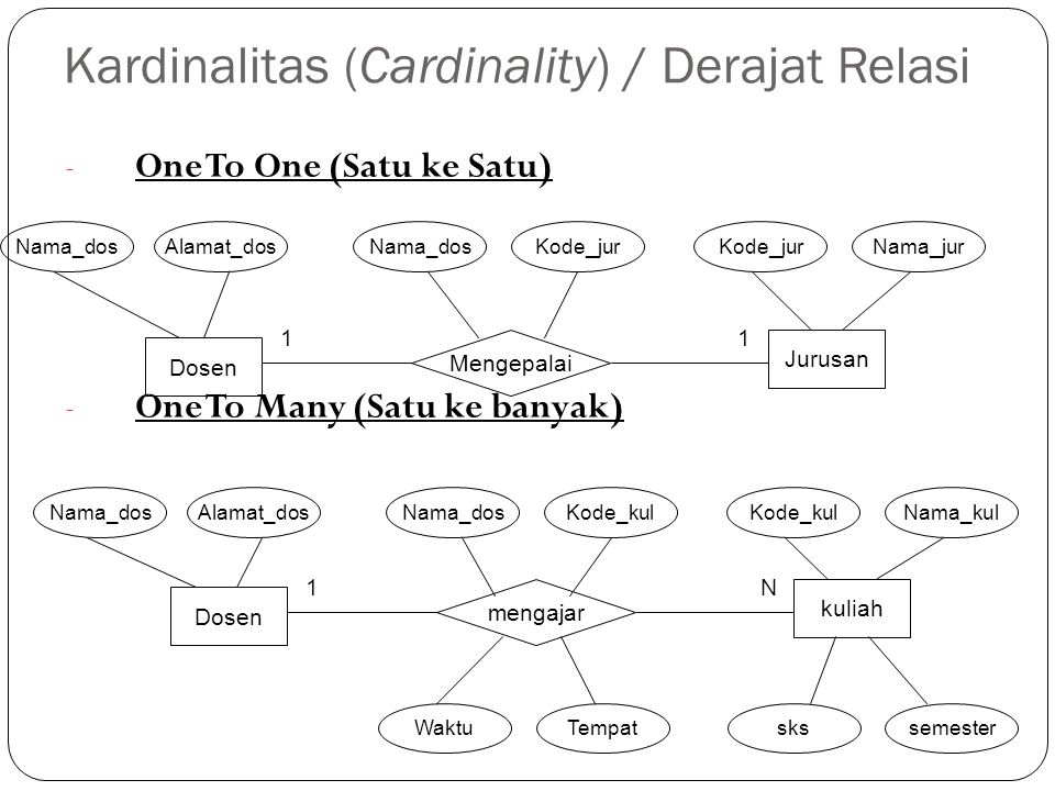 Kardinalitas (Cardinality) / Derajat Relasi - One To One (Satu ke Satu) - One To Many (Satu ke banyak) Dosen Nama_dos Jurusan Mengepalai Alamat_dosNam