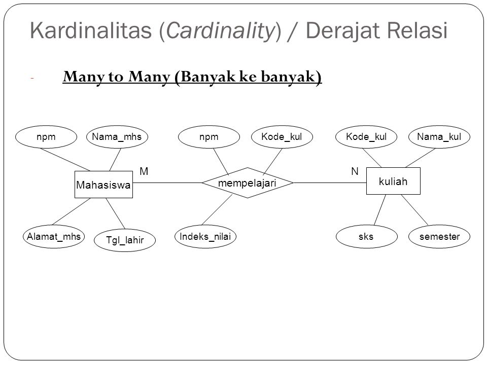 Kardinalitas (Cardinality) / Derajat Relasi - Many to Many (Banyak ke banyak) Mahasiswa npm kuliah mempelajari Nama_mhsnpmKode_kul Nama_kul MN Indeks_nilaiskssemester Alamat_mhs Tgl_lahir