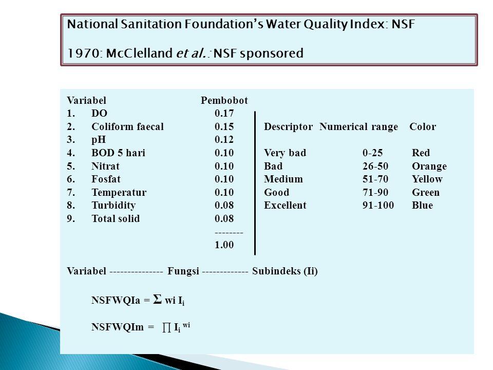 Nemerow & Sumitomo Pollution Index.I = Σ wj Ij Variabel yang digunakan: 1.DO8.
