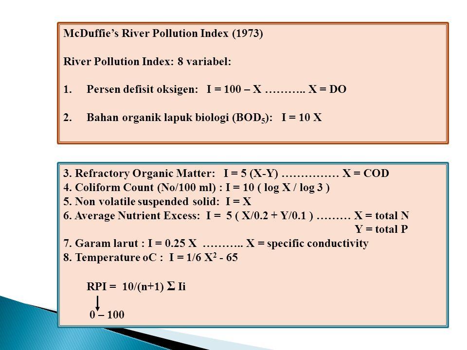 Dinius Social Accounting System Variabel dan fungsi-fungsinya: 1.DO: I = X 2.BOD5: I = 107 X -0.642 3.Total Coliform: I = 100 X -0.30 4.Fecal Coliform: I = 100 (5X) -0.30 5.Specific Conductance: I = 535 X -0.565 6.Chloride: I = 125.8 X -0.207 7.Kesadahan (CaCO3): I = 10 1.974 – 0.00132X 8.Alkalinity (CaCO3): I = 108 X -0.178 9.pH: I = 10 0.2335X + 0.44 (X < 6.7) 10.Suhu, oC: I = -4 (Xa – Xs) + 112 11.Warna: I = 128 X -0.288 I = 1/21 Σ wi Ii