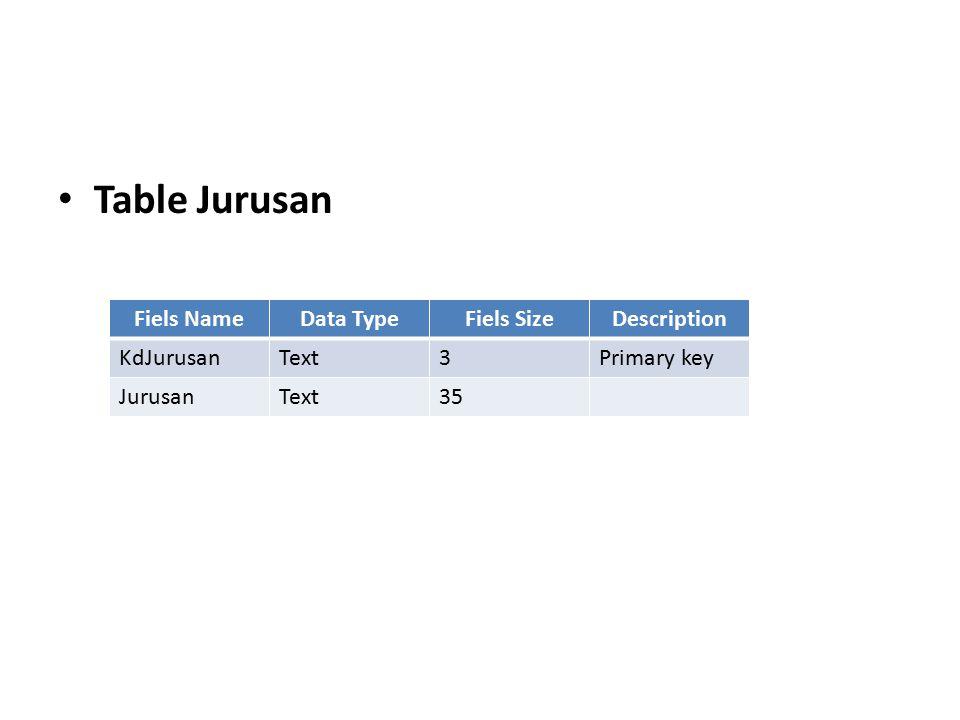 Table Jurusan Fiels NameData TypeFiels SizeDescription KdJurusanText3Primary key JurusanText35