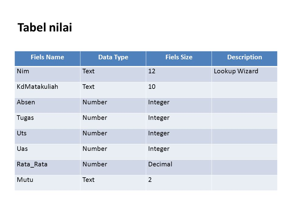 Tabel nilai Fiels NameData TypeFiels SizeDescription NimText12Lookup Wizard KdMatakuliahText10 AbsenNumberInteger TugasNumberInteger UtsNumberInteger