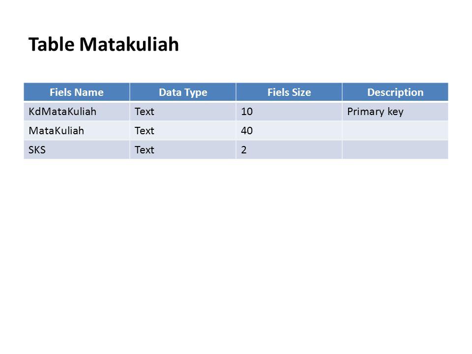 Table Matakuliah Fiels NameData TypeFiels SizeDescription KdMataKuliahText10Primary key MataKuliahText40 SKSText2
