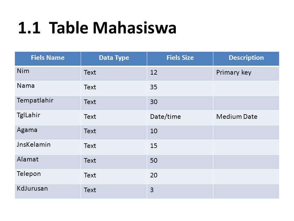 1.1 Table Mahasiswa Fiels NameData TypeFiels SizeDescription Nim Text12Primary key Nama Text35 Tempatlahir Text30 TglLahir TextDate/timeMedium Date Ag
