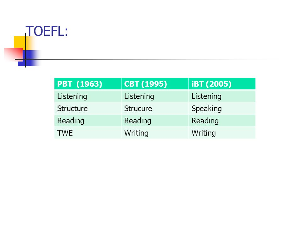 TOEFL: PBT (1963)CBT (1995)iBT (2005) Listening StructureStrucureSpeaking Reading TWEWriting
