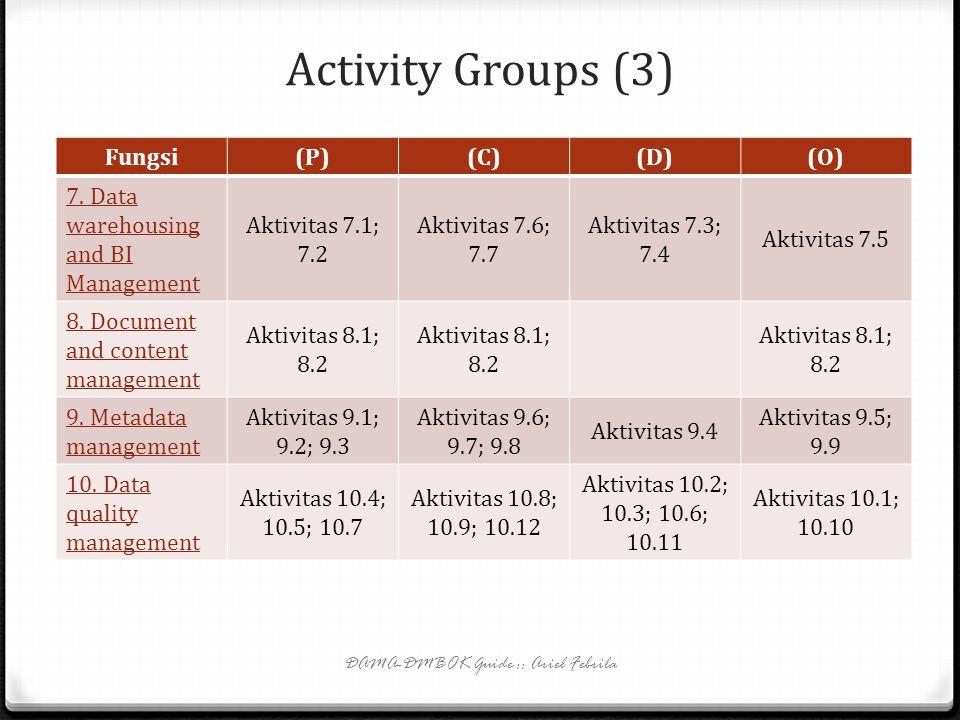 Activity Groups (2) Fungsi(P)(C)(D)(O) 1. Data governance Aktivitas 1.1Aktivitas 1,2 2. Data architecture management semua 3. Data development Aktivit