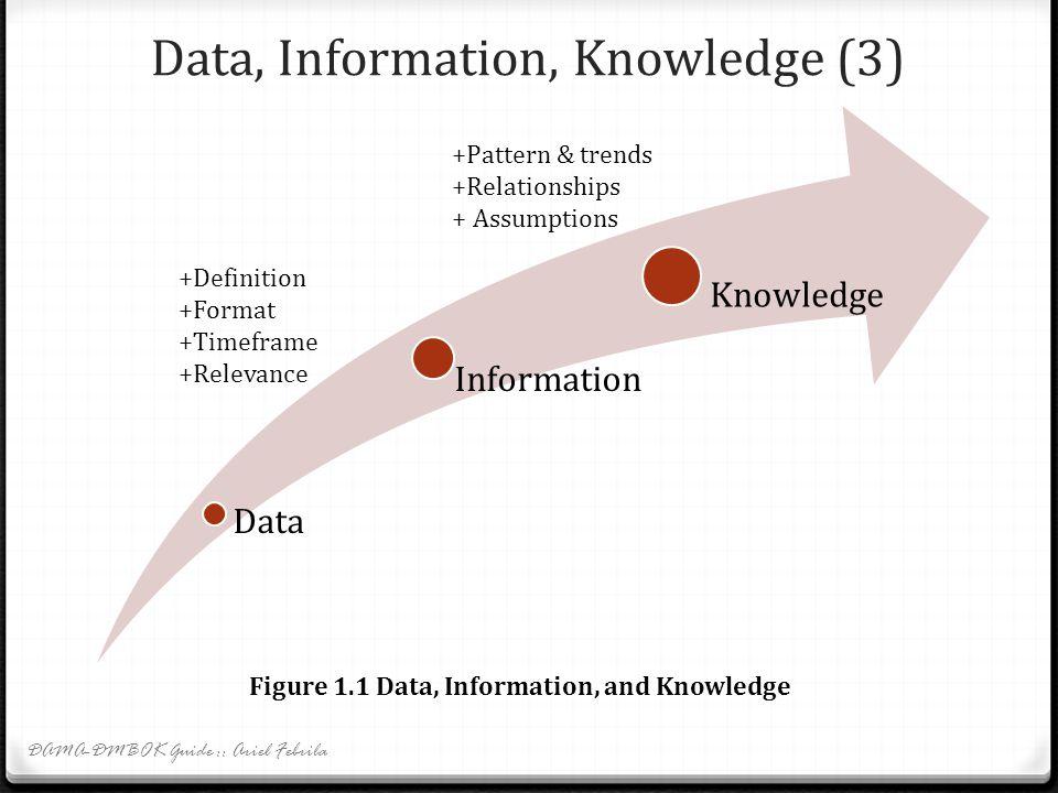 Data, Information, Knowledge (3) DAMA-DMBOK Guide :: Ariel Febrila Data Information Knowledge +Definition +Format +Timeframe +Relevance +Pattern & trends +Relationships + Assumptions Figure 1.1 Data, Information, and Knowledge