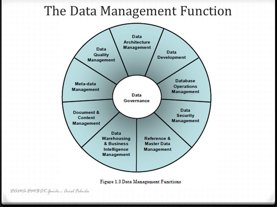Data Policies 0 Data policies bisa mencakup topik2: 0 aktivitas pengembangan data dalam SDLC; 0 ekspektasi kualitas data; 0 keamanan data; 0 recovery database dan pembersihan data; 0 akses dan penggunaan data eksternal; 0 penyebaran data internal dan eksternal; 0 aturan data warehousing dan BI; 0 dan aturan data yang tidak berstruktur (berkas elektronik dan record fisik) DAMA-DMBOK Guide :: Ariel Febrila