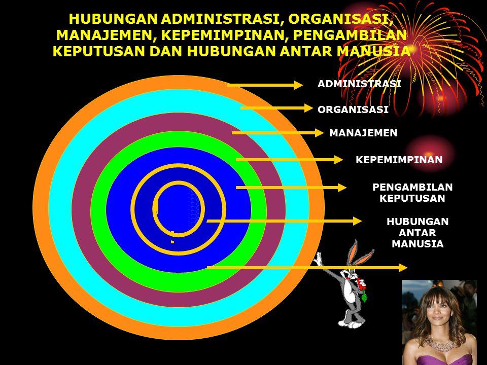 ADMINISTRASI ORGANISASI MANAJEMEN KEPEMIMPINAN PENGAMBILAN KEPUTUSAN HUBUNGAN ANTAR MANUSIA HUBUNGAN ADMINISTRASI, ORGANISASI, MANAJEMEN, KEPEMIMPINAN, PENGAMBILAN KEPUTUSAN DAN HUBUNGAN ANTAR MANUSIA M