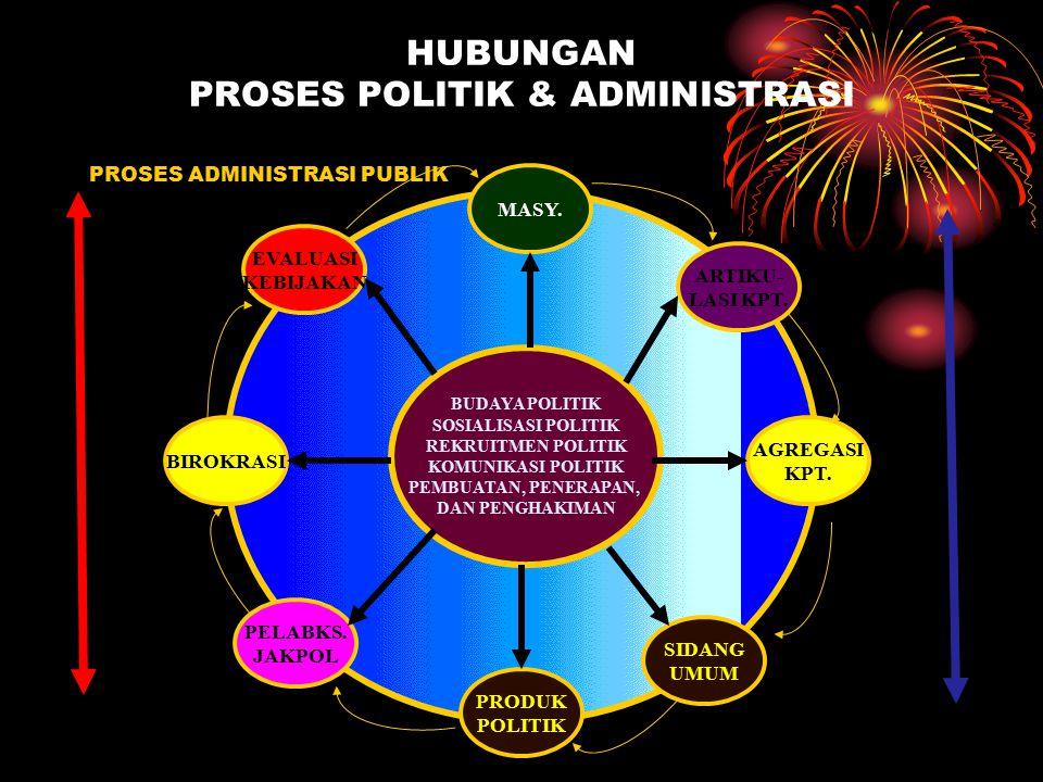 HUBUNGAN PROSES POLITIK & ADMINISTRASI B MASY.SIDANG UMUM ARTIKU- LASI KPT.