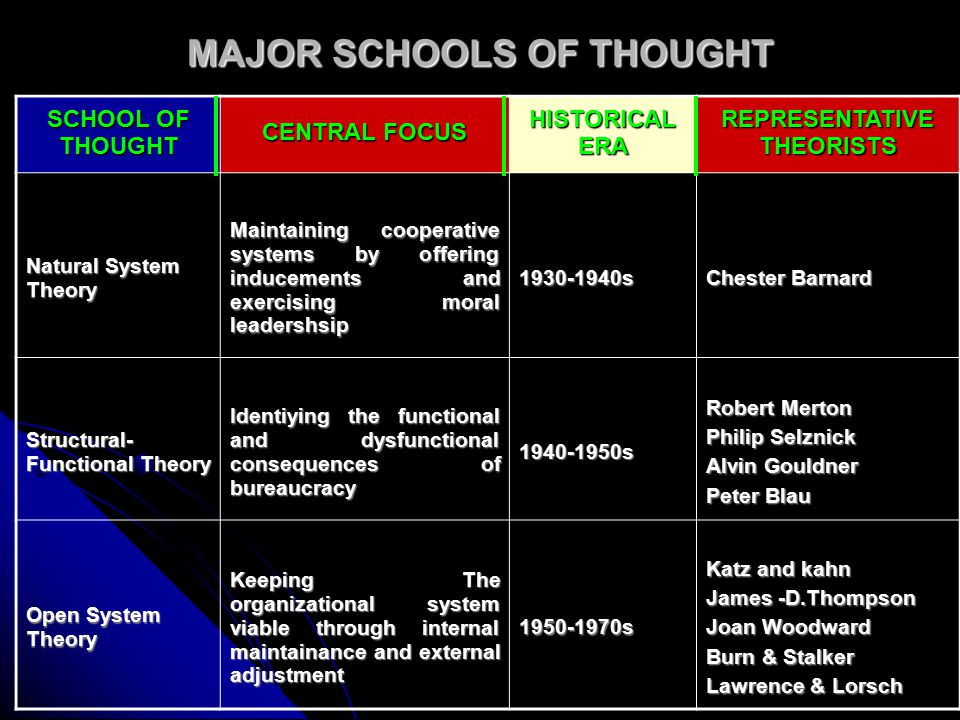 SCHOOL OF THOUGHT CENTRAL FOCUS HISTORICAL ERA REPRESENTATIVE THEORISTS Pre-Human Relations theory Enhancing morale and securing cooperation by depersonalizing the authority relationship 1920 Mary Parker Follett Human Ralations Theory Adjusting workers to the workplace and securing their cooperation using various behavior methodes 1930-1940s Elton Mayo Fritz-Roethlisberger