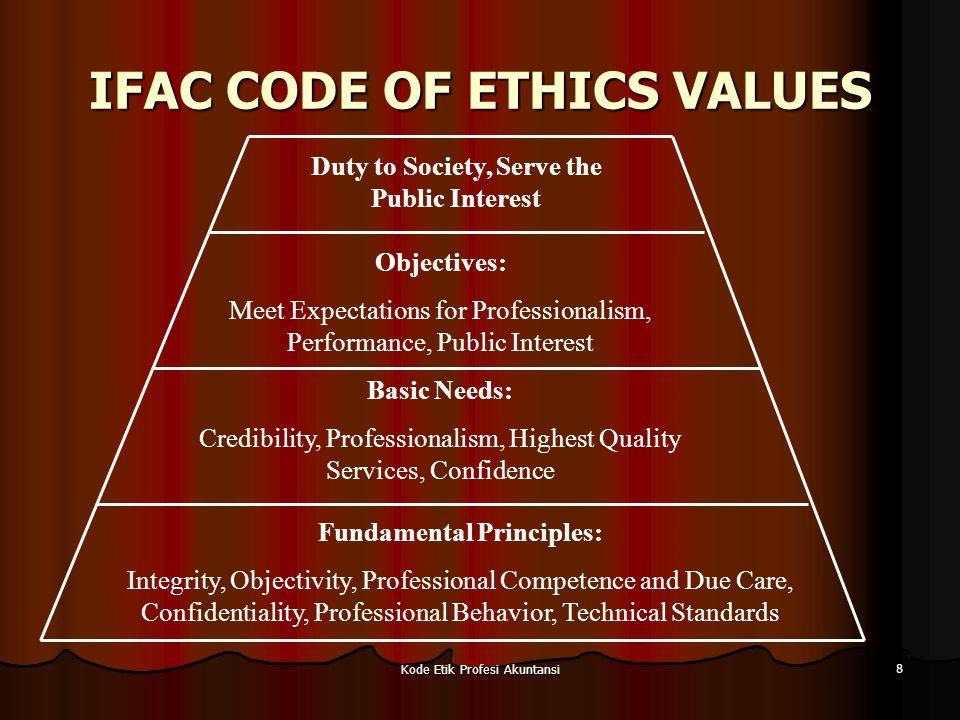 Kode Etik Profesi Akuntansi 9 KODE ETIK AKUNTAN INDONESIA Terdiri dari tiga bagian: Terdiri dari tiga bagian: Prinsip Etika Prinsip Etika Kerangka dasar bagi aturan etika Kerangka dasar bagi aturan etika Prinsip-prinsip etika profesi IAI yang ditetapkan dalam kongres ke VIII IAI di Jakarta tahun 1998 Prinsip-prinsip etika profesi IAI yang ditetapkan dalam kongres ke VIII IAI di Jakarta tahun 1998 Aturan Etika Aturan Etika Aturan etika secara khusus digunakan untuk mengatur perilaku profesioanal yang menjadi anggota kompartemen akuntan publik.