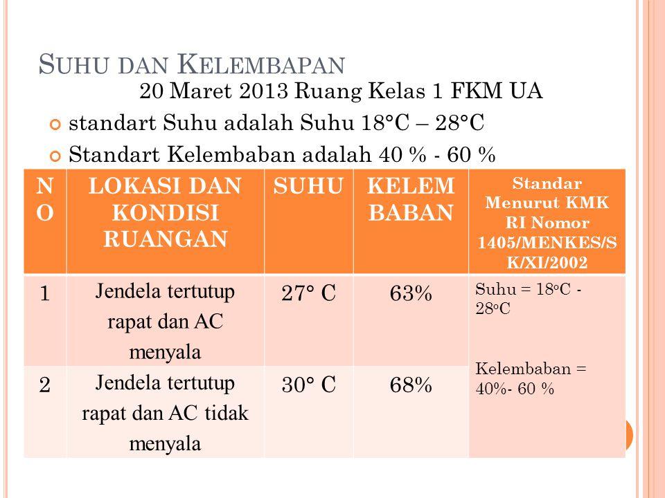 S UHU DAN K ELEMBAPAN 20 Maret 2013 Ruang Kelas 1 FKM UA standart Suhu adalah Suhu 18°C – 28°C Standart Kelembaban adalah 40 % - 60 % NONO LOKASI DAN KONDISI RUANGAN SUHUKELEM BABAN Standar Menurut KMK RI Nomor 1405/MENKES/S K/XI/2002 1 Jendela tertutup rapat dan AC menyala 27° C63% Suhu = 18 o C - 28 o C Kelembaban = 40%- 60 % 2 Jendela tertutup rapat dan AC tidak menyala 30° C68%