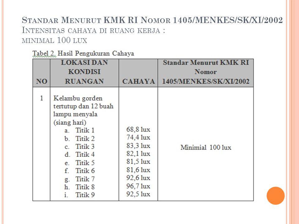 S TANDAR M ENURUT KMK RI N OMOR 1405/MENKES/SK/XI/2002 I NTENSITAS CAHAYA DI RUANG KERJA : MINIMAL 100 LUX