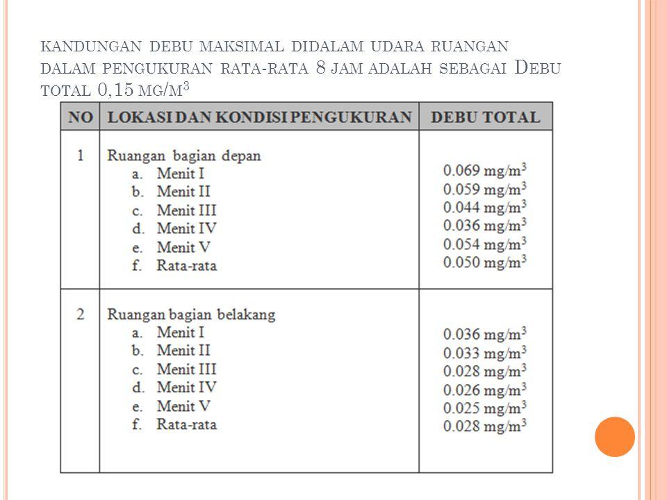 KANDUNGAN DEBU MAKSIMAL DIDALAM UDARA RUANGAN DALAM PENGUKURAN RATA - RATA 8 JAM ADALAH SEBAGAI D EBU TOTAL 0,15 MG / M 3