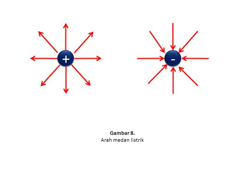 Gambar 8. Arah medan listrik