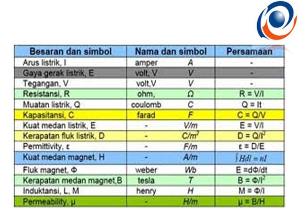 LISTRIK STATIS Kata listrik berasal dari kata Yunani elektron yang berarti ambar .