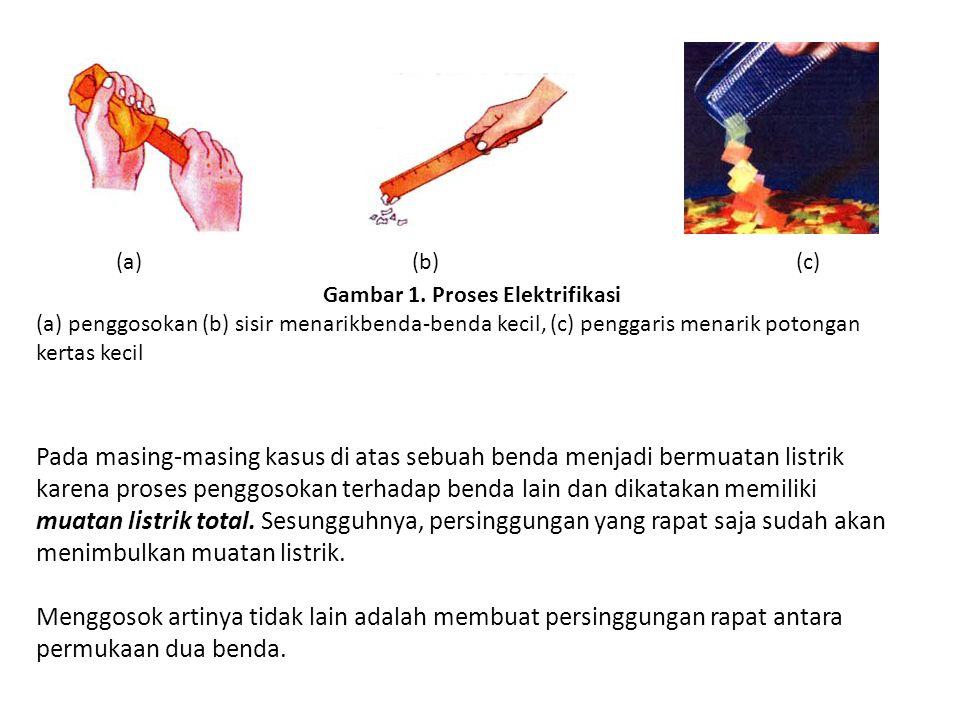 Gambar 1. Proses Elektrifikasi (a) penggosokan (b) sisir menarikbenda-benda kecil, (c) penggaris menarik potongan kertas kecil (a)(b)(c) Pada masing-m