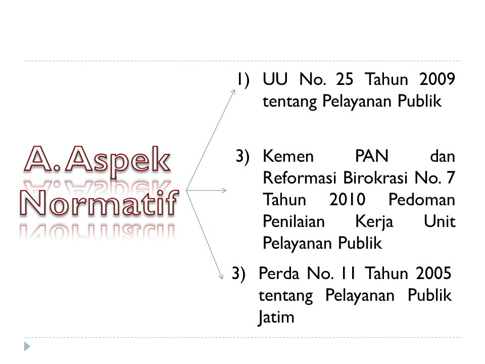1)UU No.25 Tahun 2009 tentang Pelayanan Publik 3)Kemen PAN dan Reformasi Birokrasi No.