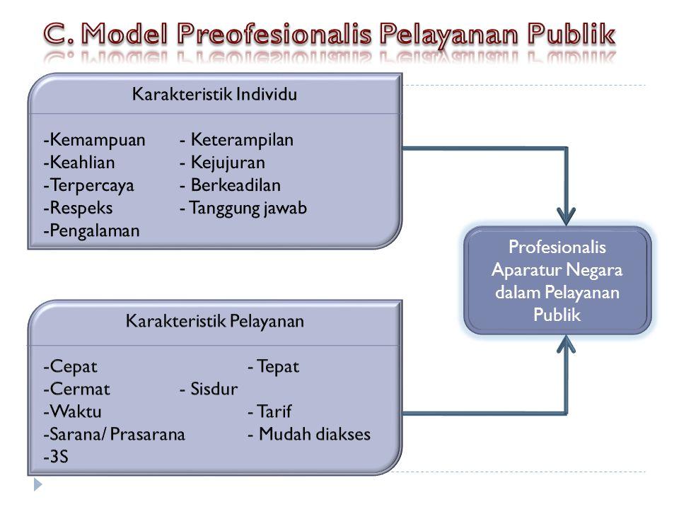 Profesionalis Aparatur Negara dalam Pelayanan Publik