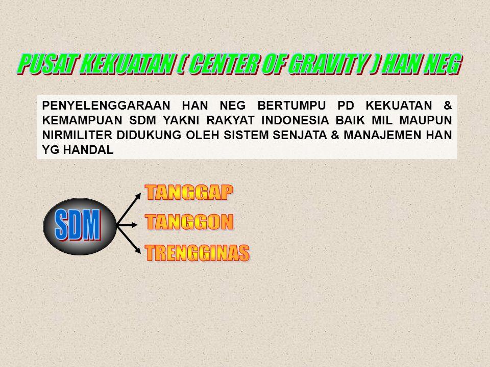  FUNGSI PENANGKAL  FUNGSI PENINDAK  FUNGSI PEMULIH  BANGSA INDONESIA CINTA DAMAI TETAPI LEBIH CINTA KEMERDEKAAN DAN KEDAULATAN.  PERANG MERUPAKAN