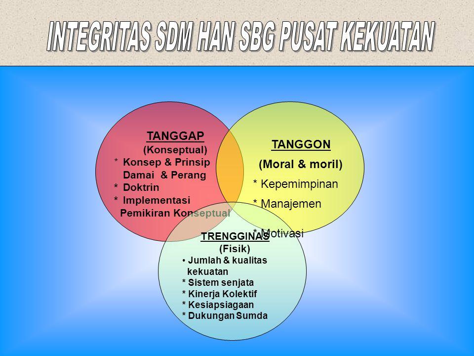 PENYELENGGARAAN HAN NEG BERTUMPU PD KEKUATAN & KEMAMPUAN SDM YAKNI RAKYAT INDONESIA BAIK MIL MAUPUN NIRMILITER DIDUKUNG OLEH SISTEM SENJATA & MANAJEME