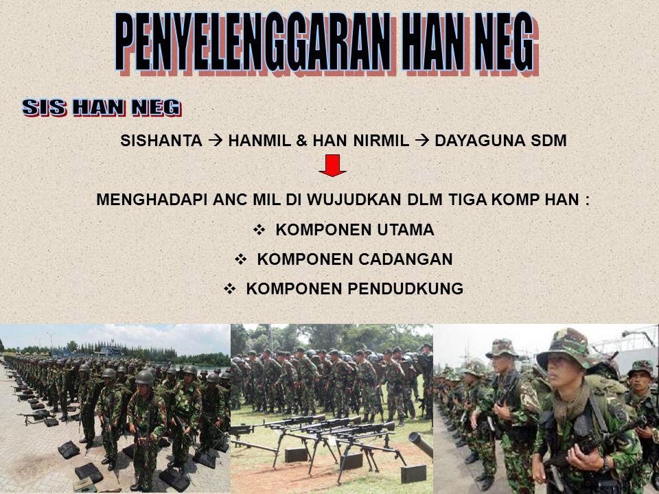 MANAJEMEN HAN MILITERNIR MILITER KETERPADUAN - PENGELOLAAN SUMDANAS - PENATAAN RUANG NASIONAL - PEMBANGUNAN KEKUATAN KOMP.UTAMA  TNI AD  TNI AL  TNI AU  DEPDAGRI  DEPLU  DEPT / LPND LAIN TERKAIT KOMP.CAD & DUK  RAKYAT/WN  SDA  SDB  INDUSTRI  WILNEG DEPHAN