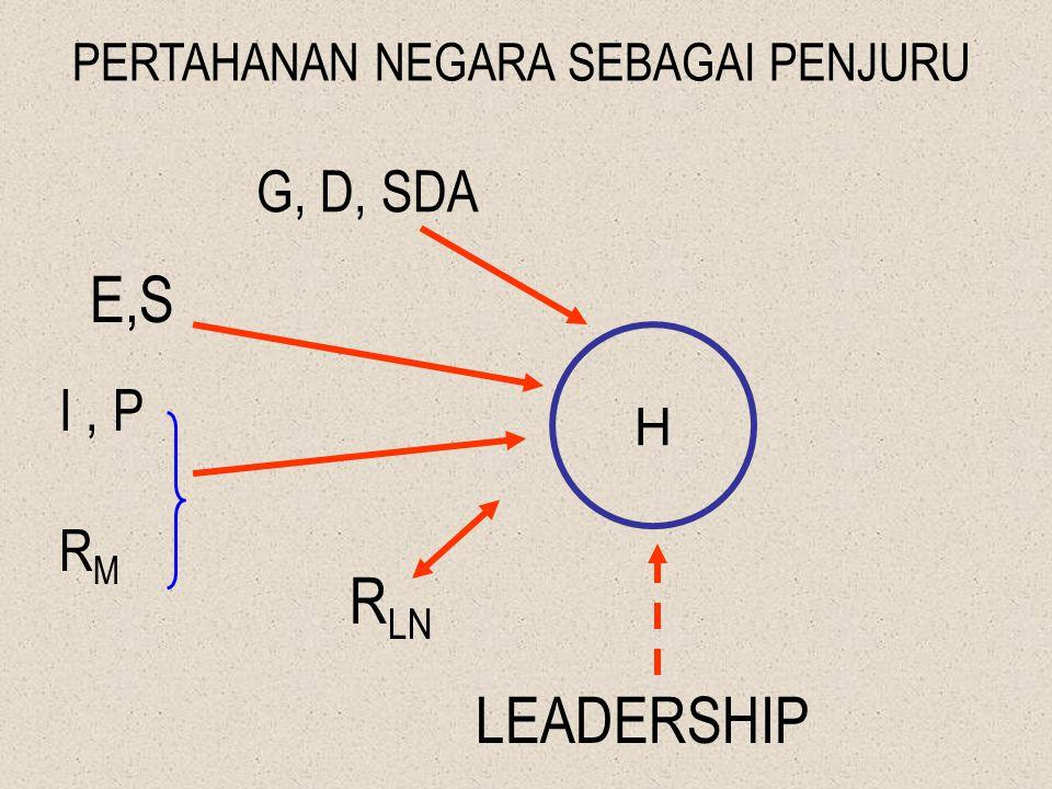 RUMUS TANNAS DAPAT DIGUNAKAN UNTUK MENGEVALUASI BAGAIMANA TINGKAT KETAHANAN NASIONAL KITA, KHUSUSNYA UNTUK MELIHAT KERAWANAN DALAM : - NILAI KECIL DALAM KEULETAN - TERJADI ADANYA ARAH BERLAWANAN PADA ( I + P + R M + R LN ) TOLOK UKUR TANNAS