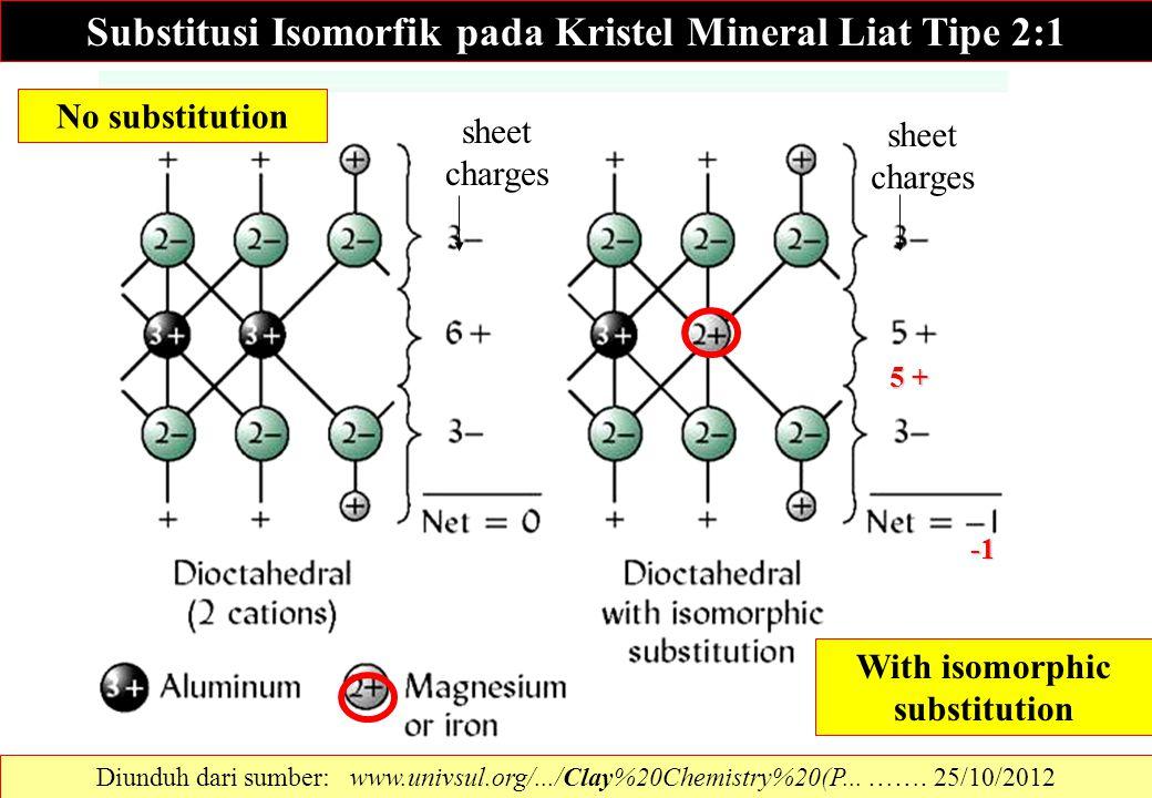 Substitusi Isomorfik pada Kristel Mineral Liat Tipe 2:1 No substitution With isomorphic substitution sheet charges 5 + Diunduh dari sumber: www.univsu