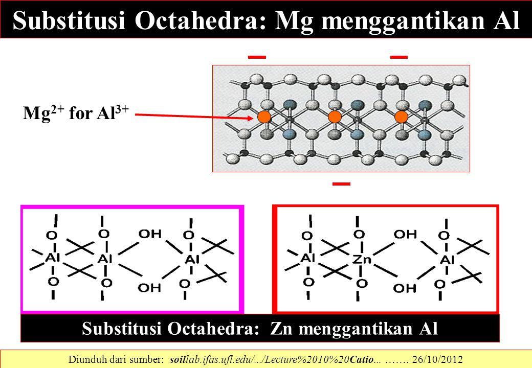 Substitusi Octahedra: Mg menggantikan Al Mg 2+ for Al 3+ Diunduh dari sumber: soillab.ifas.ufl.edu/.../Lecture%2010%20Catio... ……. 26/10/2012 Substitu